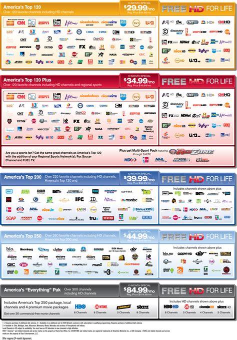 Dish Network - plexicomm solutions dish network satellite tv