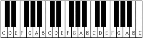 Piano keyboard layout   Piano keys