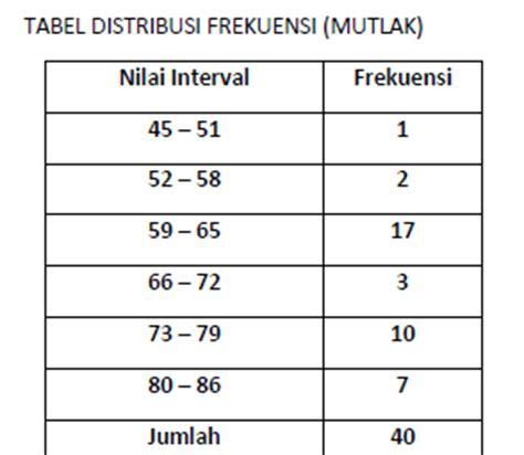 cara membuat tabel distribusi frekuensi tunggal statistika kartika bab3 distribusi frekuensi grafik
