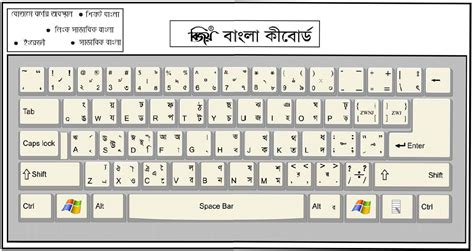 keyboard layout picture pin shariarbdcom 187 how to write bangla with bijoy keyboard