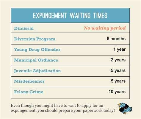 Felony Record Expunged How Does Expungement Take