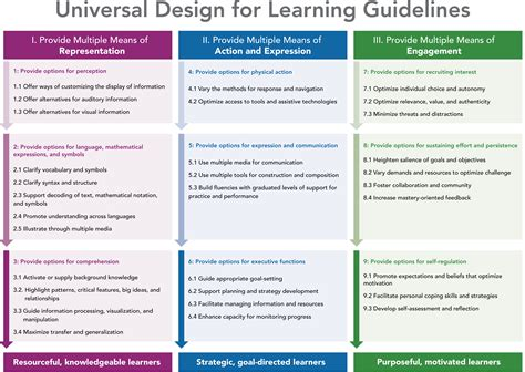 definition universal design for learning education as a force for equality mathrocks4life