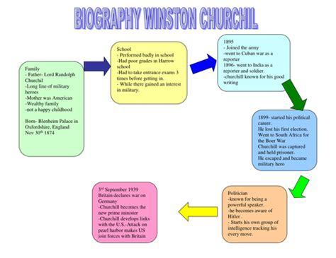 biography winston churchill ks2 chronological reports ks2 biography of churchil by