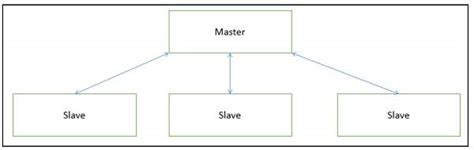 master pattern design software software architecture and design hierarchical architecture