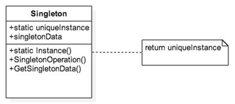 repository pattern singleton loredanacirstea staruml design patterns by