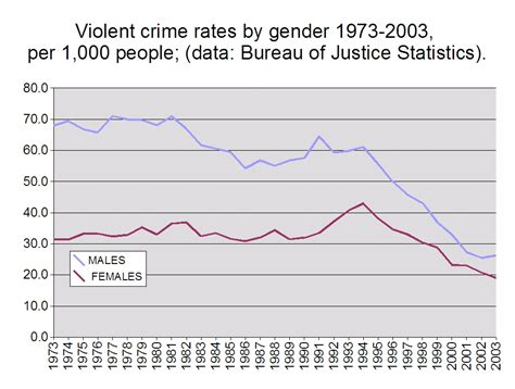 violent crime rates by year graph deaths by gun violence in the united states 2014