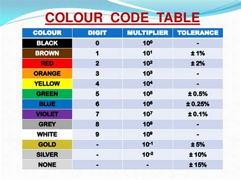 resistor colour code ppt resistor and its types