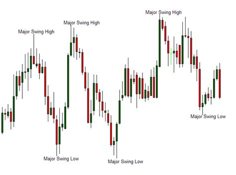 swing trade how to make money with swing trading