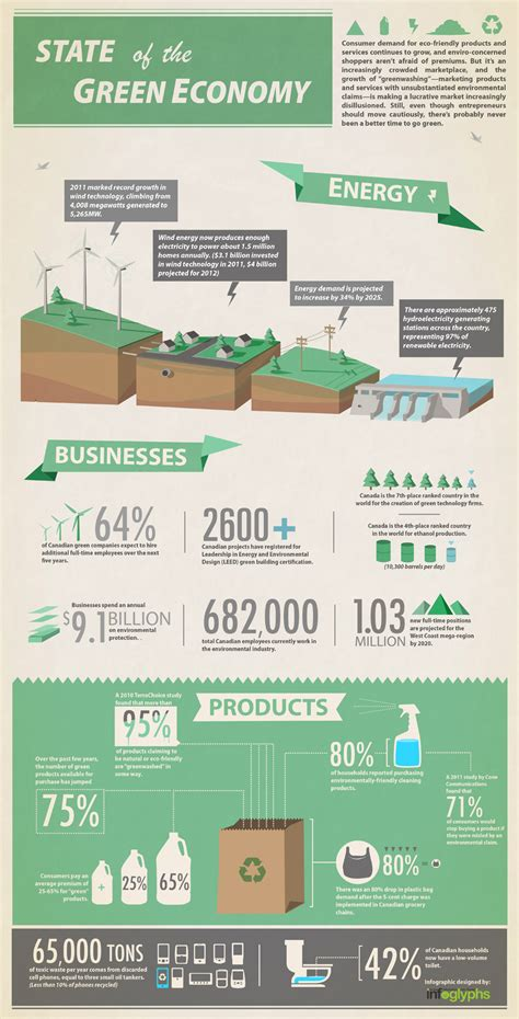 green biz trends for earth month infographic industry state of the green environment infographic pixel road