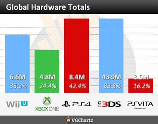 next console sales xbox one sales after removal of kinect but the ps4