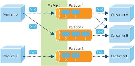 js queue pattern apache kafka overview