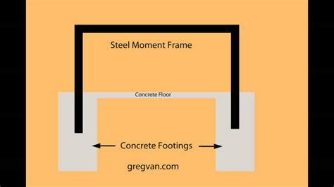 design moment frame exle what is a structural moment frame building and