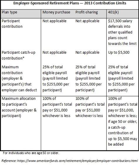 2013 401k contribution limit news alert get the latest on 401k limits 2013 crocktock com