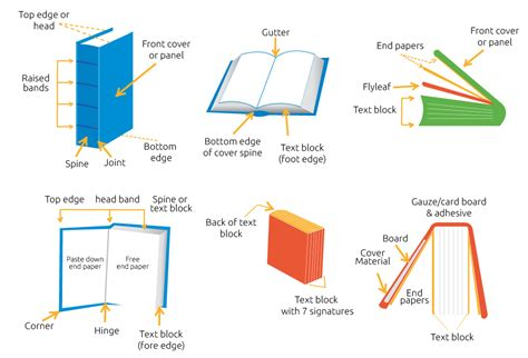 Parts Of Book Report In by Different Parts Of Book Report