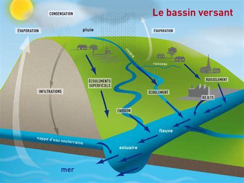 Résultat d'images pour bassins versant littoral schémas