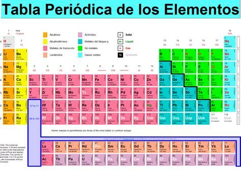 tabla de acuerdos salariales la mayora de los gremios noticias de la ciencia historia de la tabla peri 243 dica
