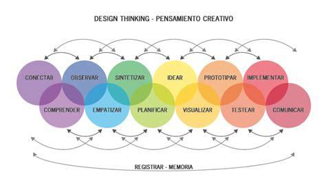 Actitud Creativa ~ Design Thinking - Usandizaga Diseño