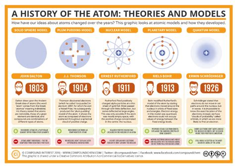 the atomic energy commission and the history of nuclear energy official histories from the department of energy from the discovery of fission to nuclear power production of early nuclear arsenal books atomic structure periodic table physical science