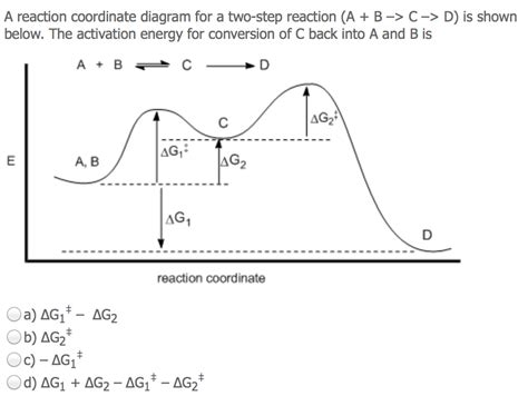 energy reaction coordinate diagram chemistry archive february 13 2015 chegg