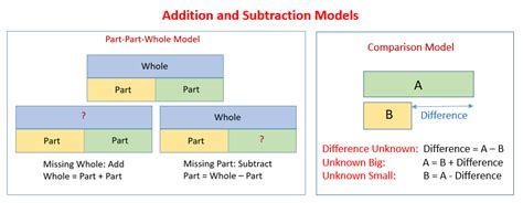 diagram math subtraction addition subtraction word problems solutions diagrams