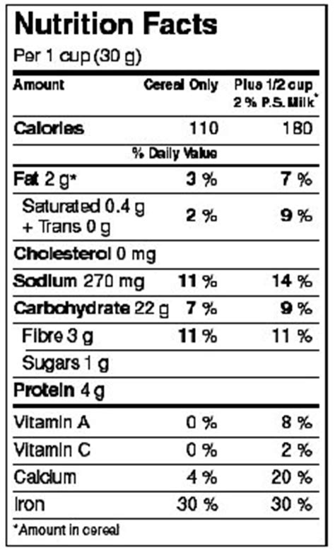 nutrition facts table formats food canadian food