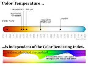 color rendering index led technology compared with conventional lighting methods