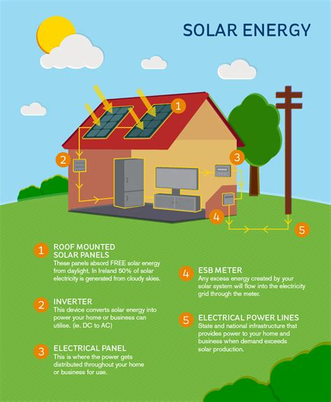 No Selling no selling back of excess electricity for roi homeowners