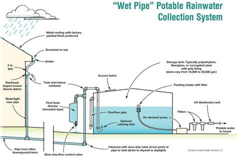 design home water system from well water to rainwater home power magazine