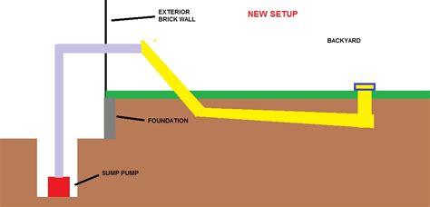 sump pump in backyard sump pump for backyard drainage home design inspirations gogo papa