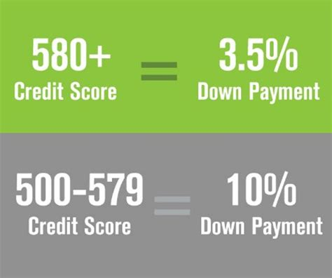 minimum credit score needed to buy a house the scoop blog by changemyrate com 174 amazing insights on family home and life
