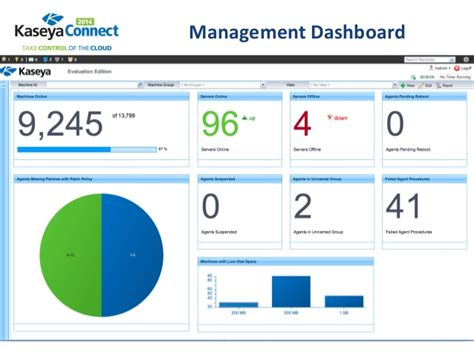 reporting and dashboards the present and future direction