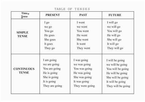 tenses present tense past tense future tense illustrated books tense past present future new calendar template site