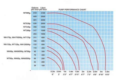 Led Light Tube Pump S Water Flow Rate Pump S Rise Pump S Gph Pump