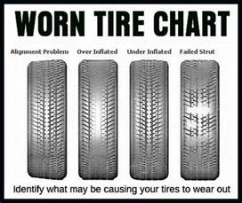 Car Tire Wear Guide Car Tire Numbers Explained What Do The Numbers