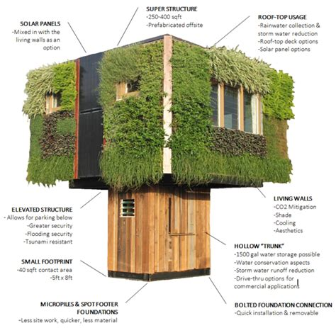 House Structure Elevate The Sustainable House
