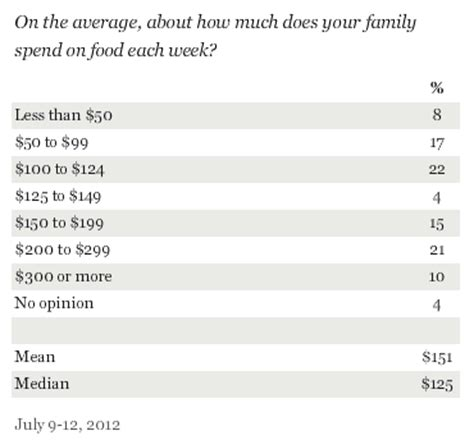 how much money women in america spend on hair food spending gallup poll tracks how much americans spend