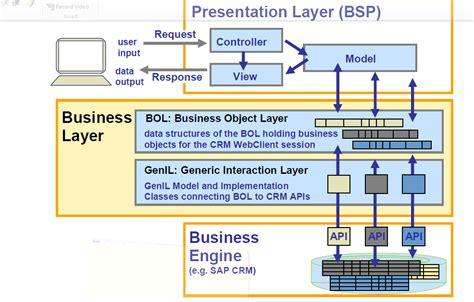 sap crm tutorial pdf sap crm technical tutorials by naval bhatt business
