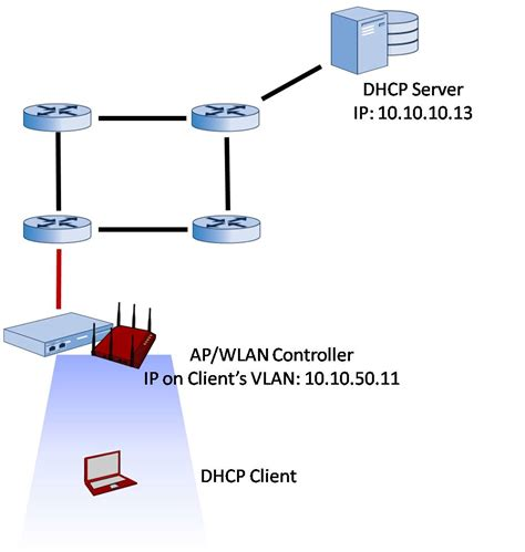 for dhcp dhcp for wireless lan clients