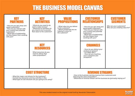 The Easiest Business Plan To Create The Business Model Canvas Free Templates Hustle To Business Model Canvas Template