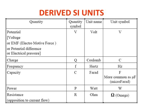 derived si unit of electrical resistance 28 images physical quantities units and