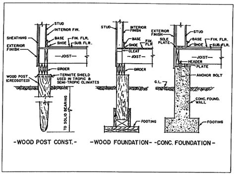 post and beam walls post and pier foundation for post and figure 1 14 typical foundation wall post footing and