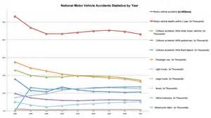 Vehicle accident statistics in hollywood fl