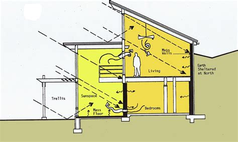 Two Story Home Plans With Open Floor Plan by Passive Solar Home Energysage