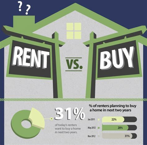 buying vs renting a house buying vs renting a home infographic