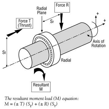 radial vs axial inductor bearing load scenarios angular contact radial contact four point contact kaydon bearings