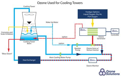 chiller process flow diagram cooling towers at your biofuels plant ozone journal