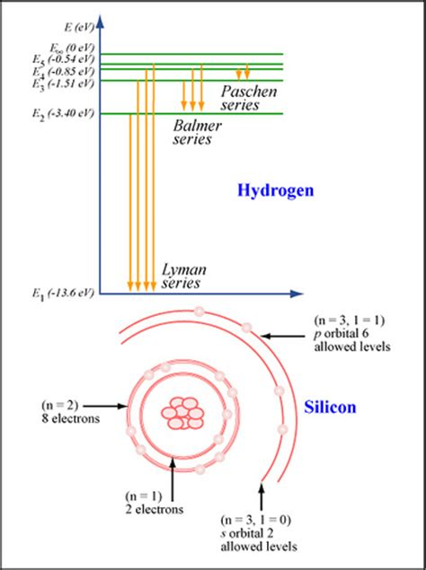electron energy level diagram energy levels and ground state electron distribution flickr
