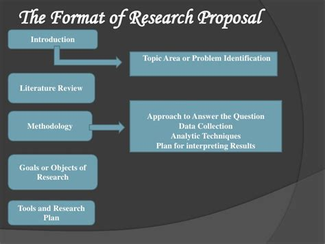 what are the different parts of a research paper essential parts of a research