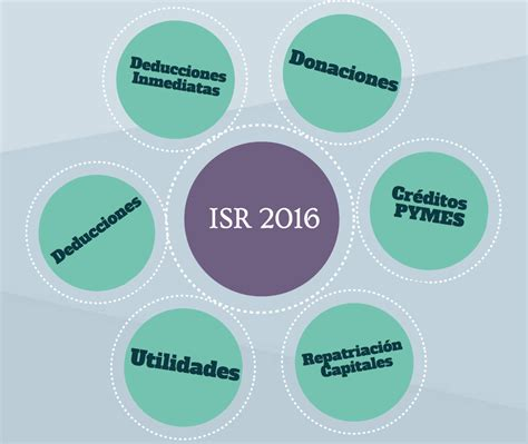 Ley De Isr 2016 Word | ley de isr 2016 word ley del isr 2016 android apps on