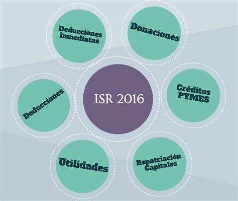 impuestos venta terreno isr 2016 isr 2016 novedades del impuesto sobre la renta para 2016